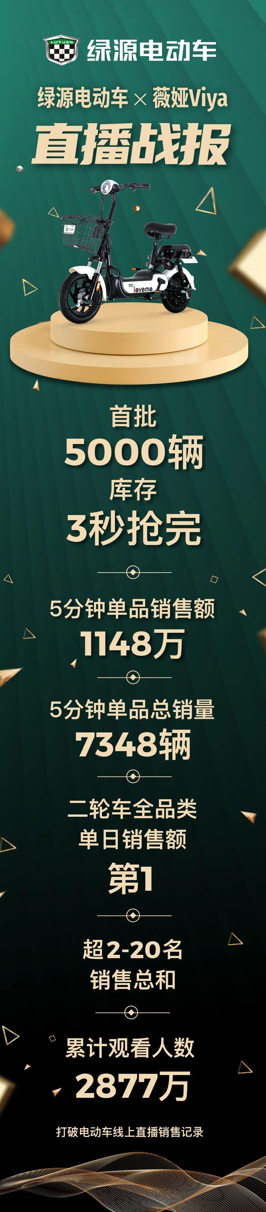 3秒抢完,单品销售1148万,优德88官方网APP联手薇娅创造优德888网页版线上销售奇迹