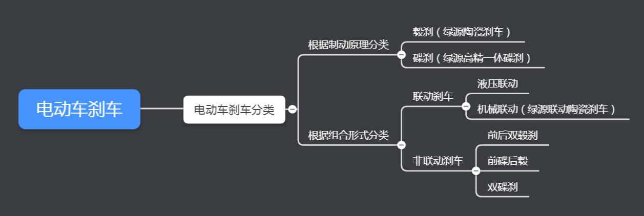 刹车分类图.png