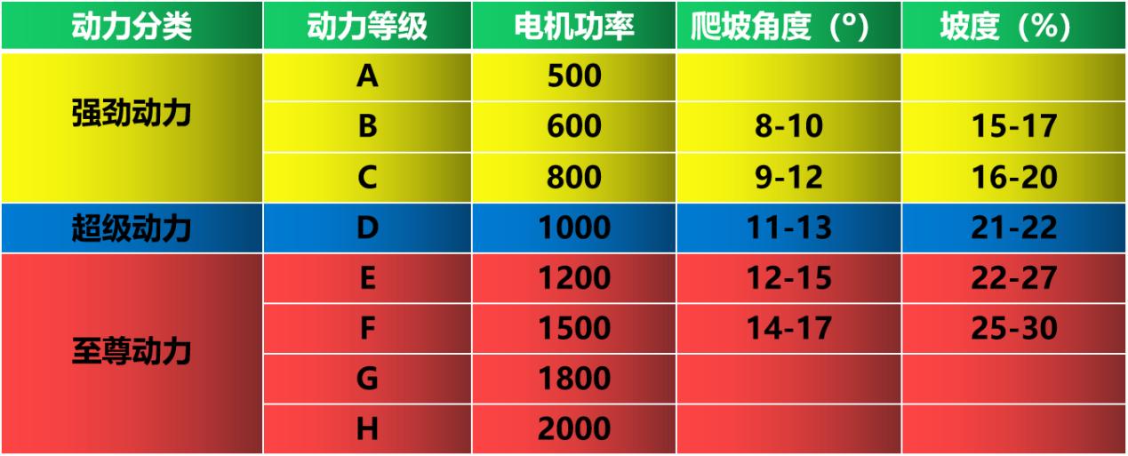 绿源电机分级表.png